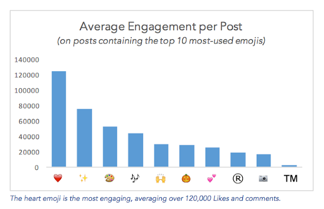 Measure & Increase Instagram Engagement