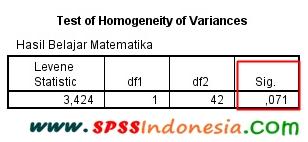 Interpretasi Output Uji Homogenitas dengan SPSS
