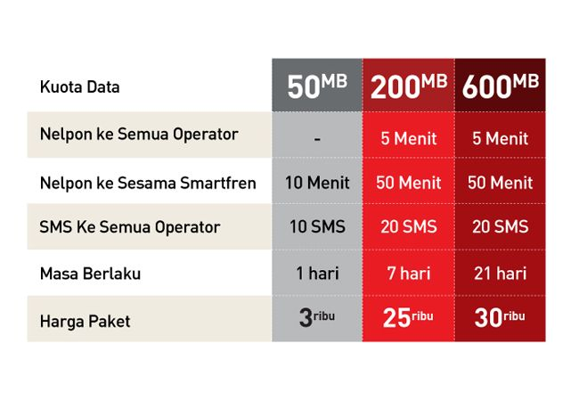 Daftar Harga Paket Smartplan