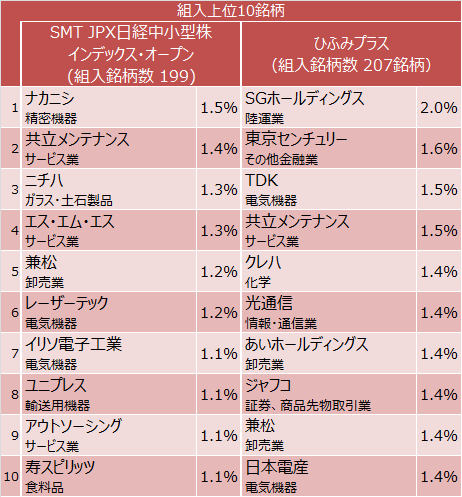 SMT JPX日経中小型株インデックス・オープン、ひふみプラス組入上位10銘柄