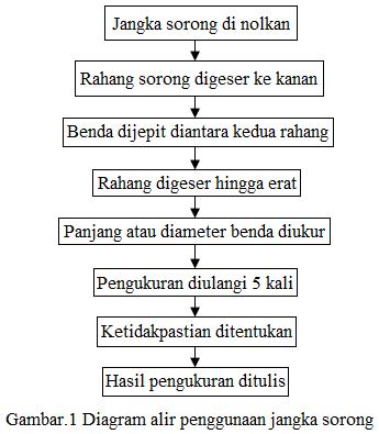 Diagram alir pengukuran