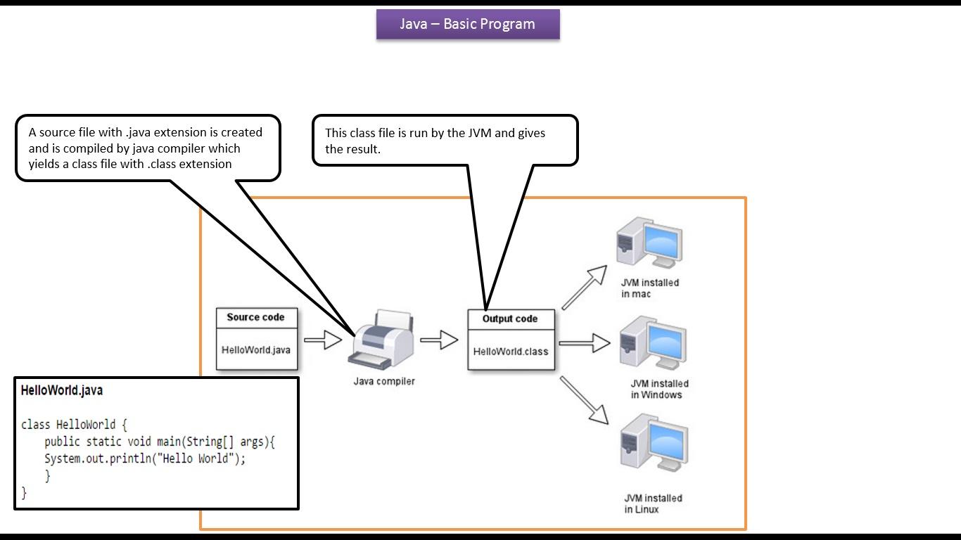 Java ee july 2015 java tutorial java basic program baditri Image collections