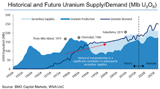 Historical uranium supply/demand