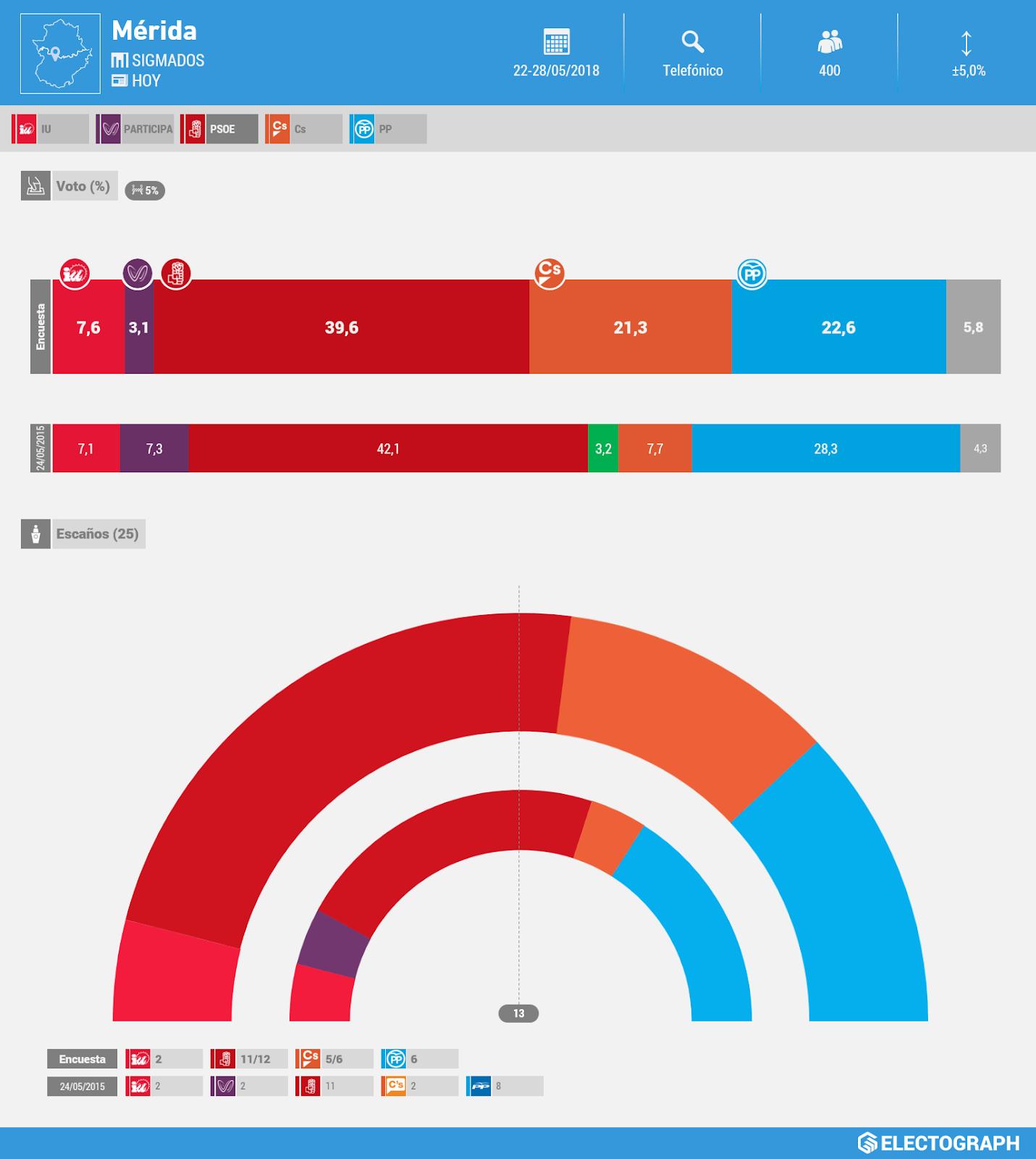 Gráfico de la encuesta para elecciones municipales en Mérida realizada por SigmaDos para Hoy en mayo de 2018