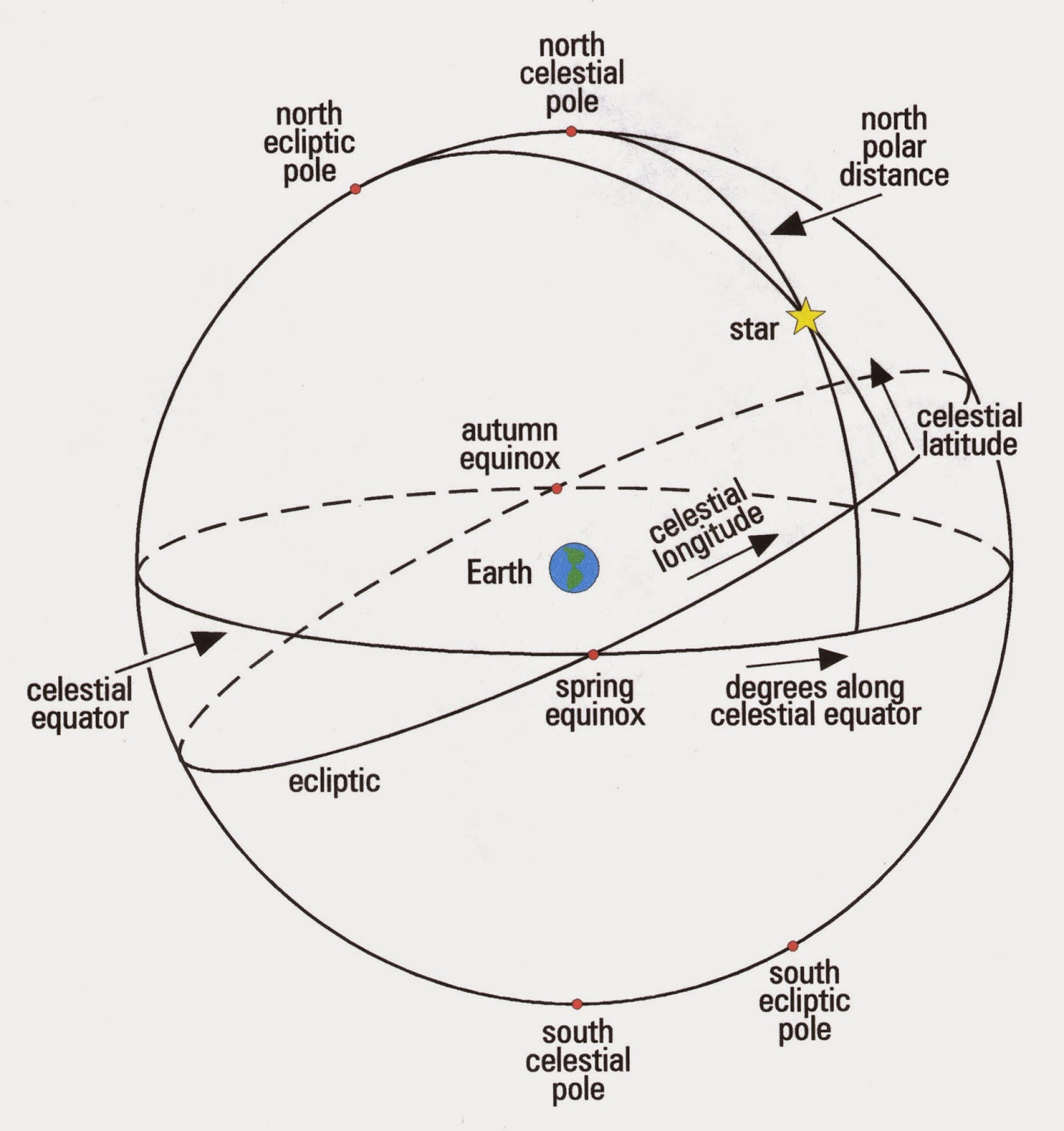 Howard Community College Summer Astronomy 2016: The