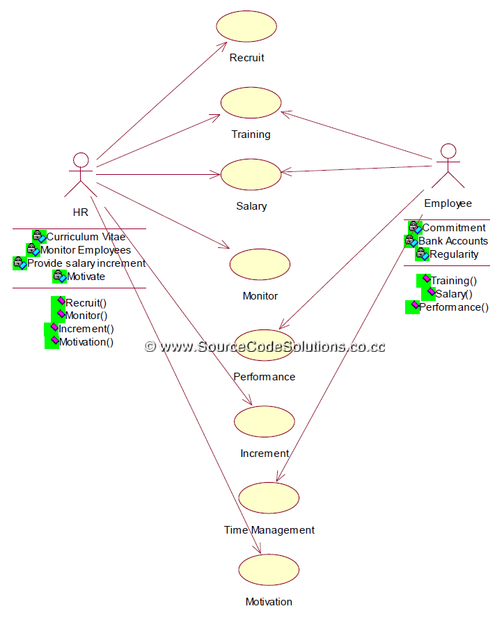 UML diagrams for Software Personnel Management System ...
