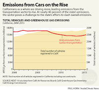 Emissions from Cars on the Rise  (Credit: Paul Horn / InsideClimate News) Click to Enlarge.
