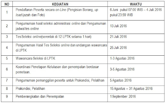 Pengumuman Rekrutmen, Seleksi, Penempatan Program SM-3T Tingkat Nasional Tahun 2016
