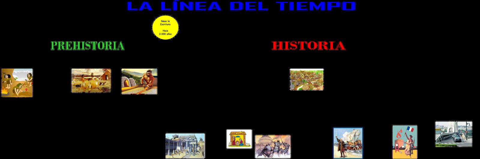 Profesor de Historia Geografa y Arte Vocabulario bsico de la historia
