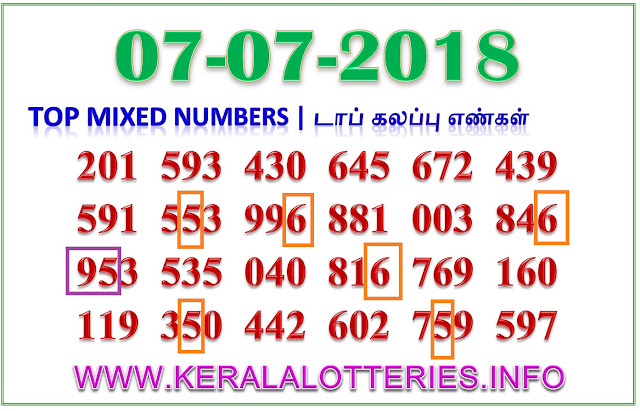 Karunya KR 353 Mixed Numbers Kerala lottery guessing by keralalotteries