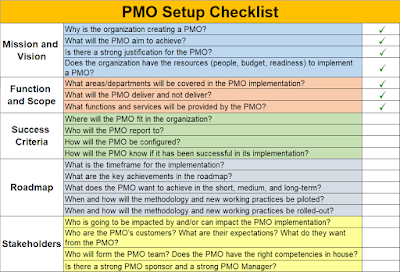 PMO Setup Checklist