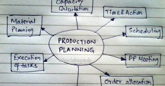 production plannning