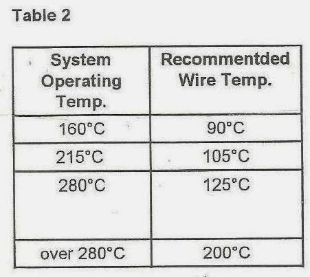System and wire temperature