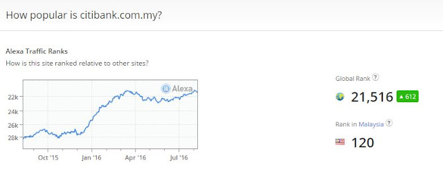 Top 10 popular Malaysia Bank website ranking by Alexa