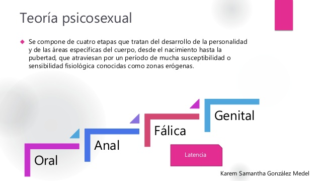 Desarrollo psicosexual en la infancia