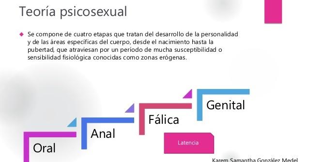Teoria psicosexual de freud resumen