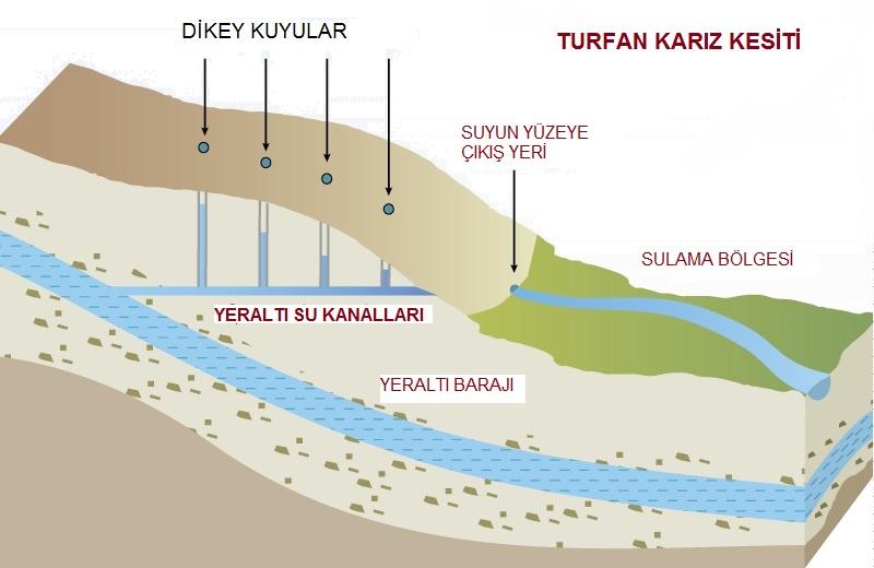 Çöl Ortasındaki Medeniyet Havzası: TURFAN