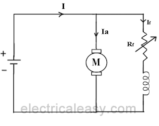 flux control method to control the speed of a dc shunt motor