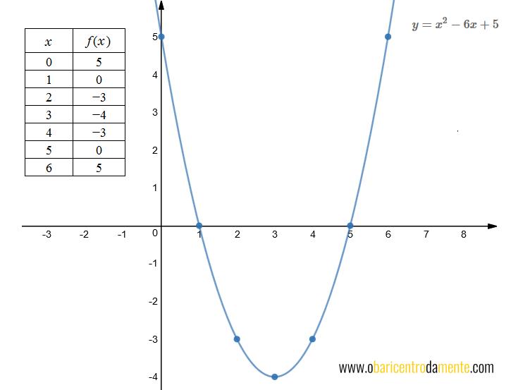 Gráfico da parábola y = x^2 - 6x + 5