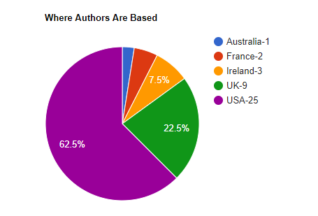 Where Authors Are Based Pie Chart