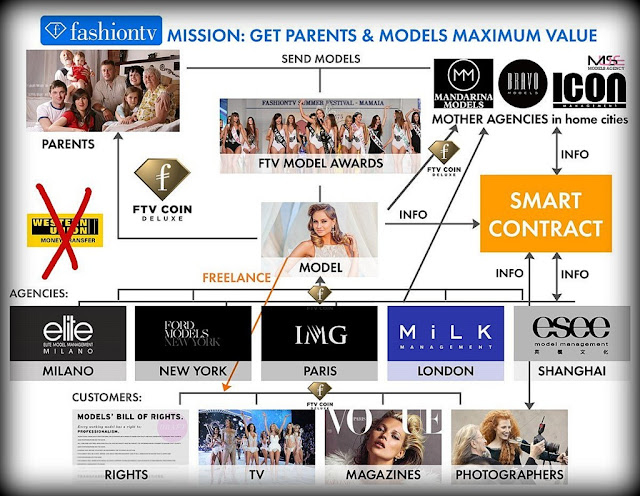 FashionTV lanza una criptomoneda llamada FTV Coin Deluxe con funcionamiento similar al #Bitcoin para pagar servicios de moda