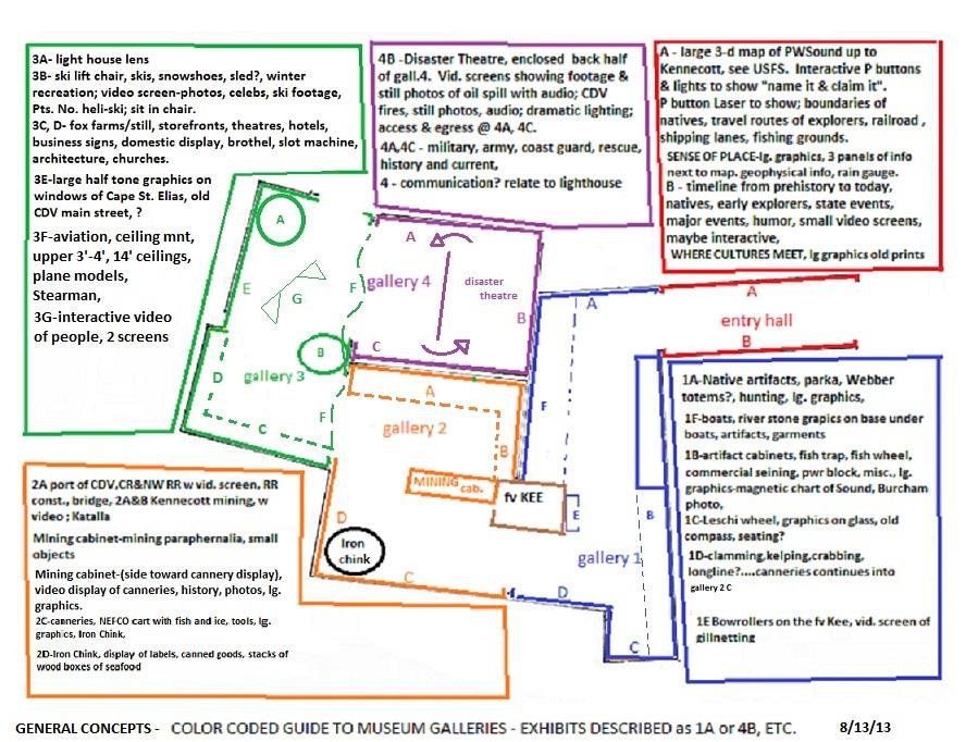 Cordova Museum New Exhibit Planning Introduction