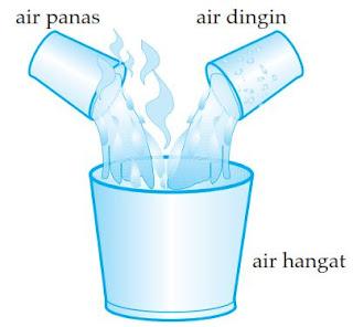 Materi Lengkap Suhu dan Kalor Fisika SMA Serta Contohnya