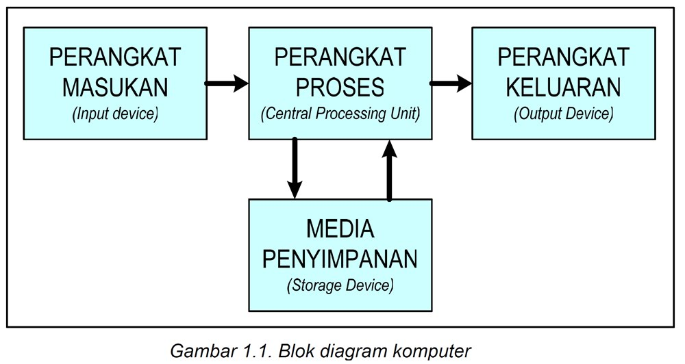 Rangkuman  Program Komputer