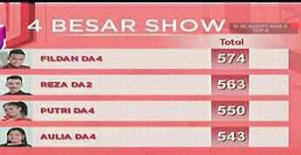 nilai DA Asia 3 Top 4 Besar Tadi Malam 23 Desember 2017