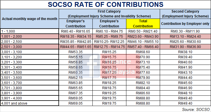 2016 Socso Table Contribution