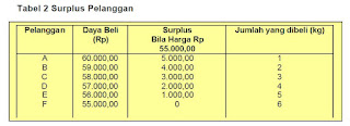 Tabel Surplus Pelanggan