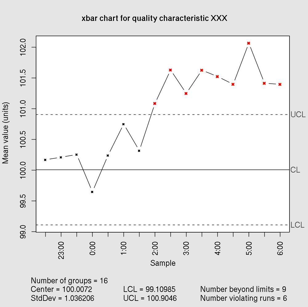 Peran Penting Control Chart Dalam Proses Produksi Pentingnya Mengetahui Variasi Proses Melalui Control Chart