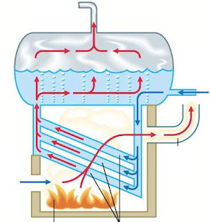 Отопление дома паром Волгоград