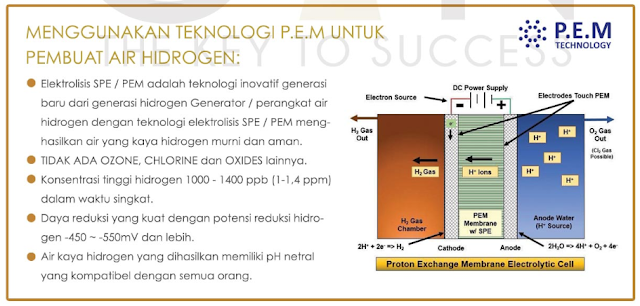 Teknologi Air Hidrogen Hydrogin Atom