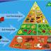 Hati-hati dengan Piramida Makanan