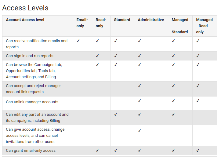About Google access levels in your AdWords account