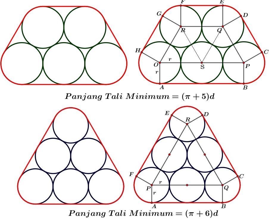 Panjang Tali Minimum Yang Diperlukan Untuk Mengikat Pipa (Lingkaran)