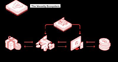 Ecosistema VRA