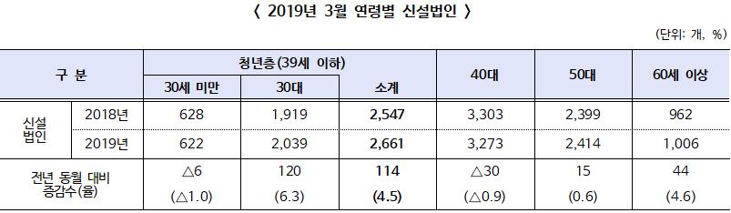 2019년 3월 신설법인은 9,378개 전년 동월 대비 1.6% 증가