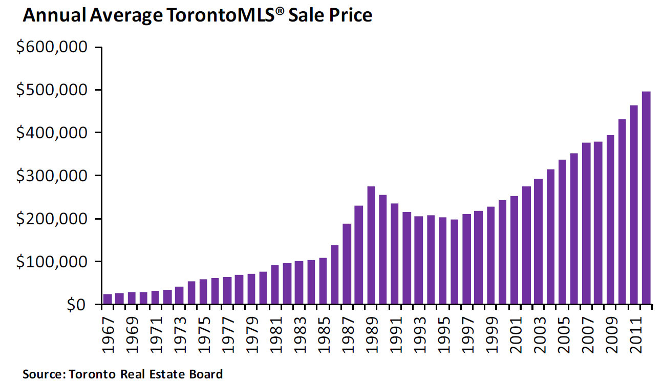 My Search For A Home Home Prices In Toronto History