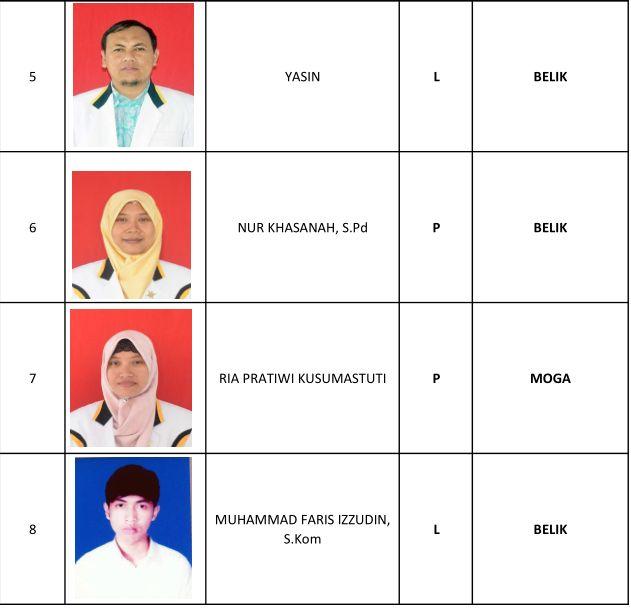 5 Yasin, 6 Nur Khasanah SPd, 7 Ria Pratiwi Kusumastuti, 8 Muhammad Faris Izzudin SKom