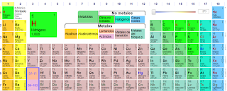 Todo sobre lm tabla periodica tabla peridica muda urtaz Gallery