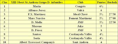 Clasificación del Grupo D del XIII Torneig Obert Festa Major de Sant Andreu de Palomar 1984