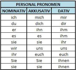 Akkusativ Bahasa Jerman Belajar Bahasa Jerman Kursus Bahasa Jerman Privat Aku Cinta Bahasa Jerman Akkusativ Und Dativ