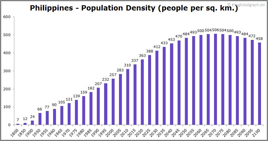 Philippines  Population Density (people per sq. km.)