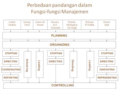 http://ekonomili.blogspot.co.id/2016/12/manajemen-dan-manajer.html