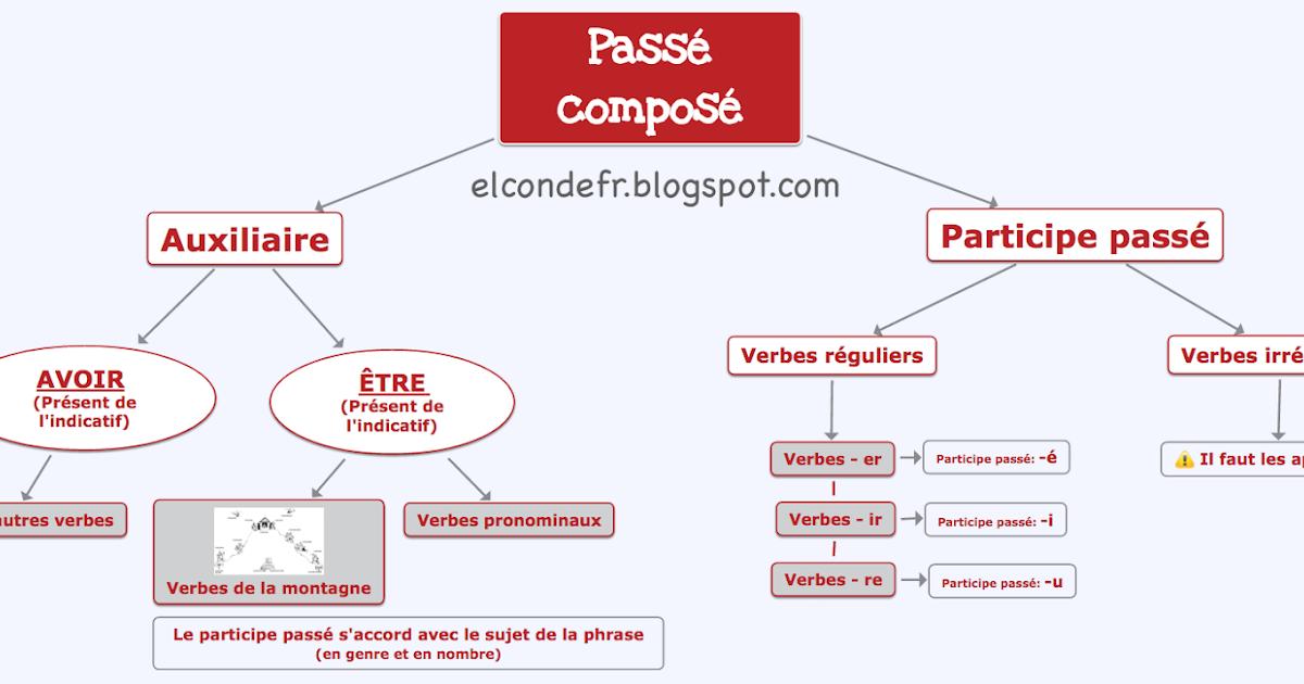 carte mentale passé composé El Conde. fr: Carte mentale du passé composé