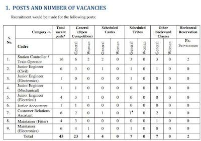 JMRC Recruitment 2017