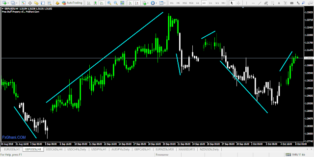FxGhani Candle Hack Free MT4 Indicator.