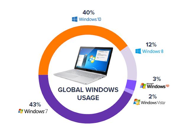 Microsoft alerta usuários do Windows 7 sobre atualização para o Windows 10 - Dicas Linux e Windows